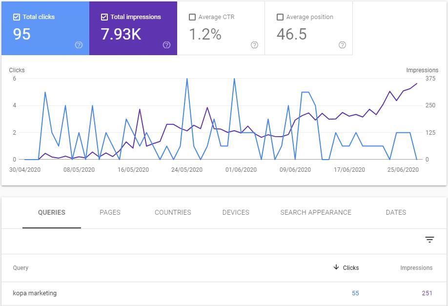 زيادة زيارات الموقع الالكتروني